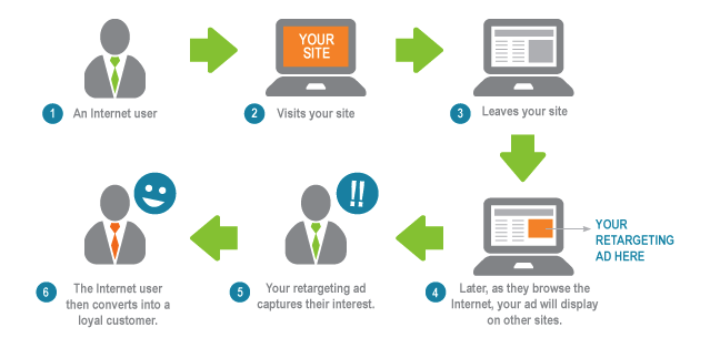 Ads Retargeting Flowchart