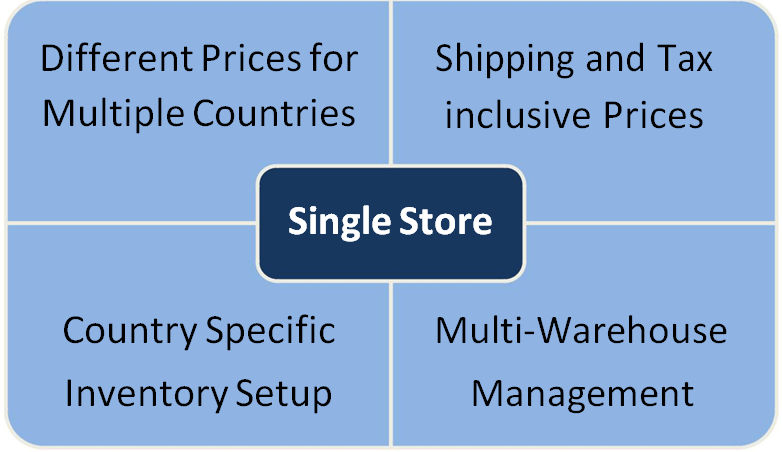Multi Country Pricing App Chart