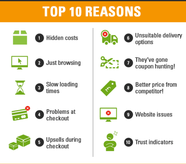 Reasons for abandoned carts