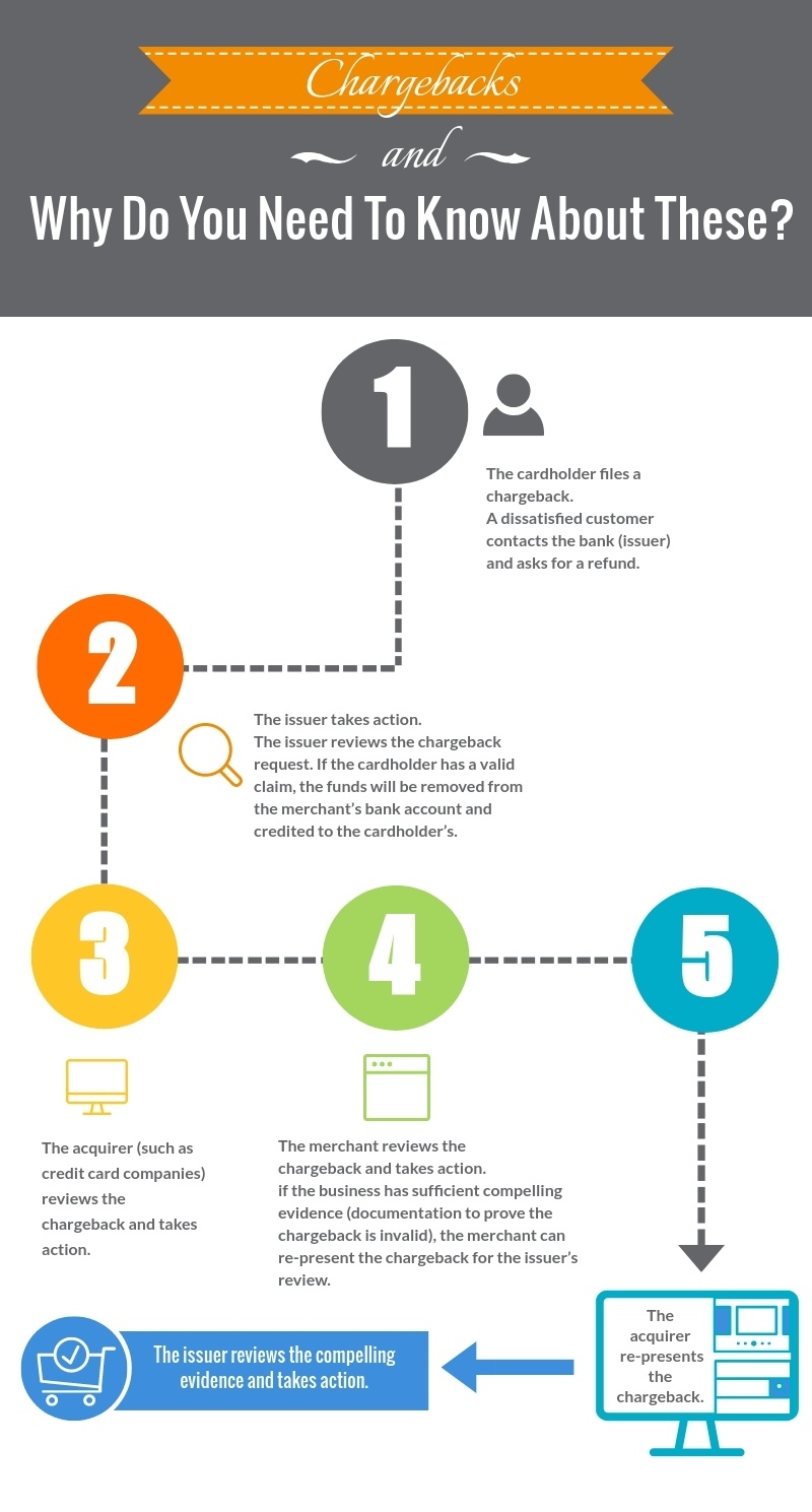Chargeback Infographic