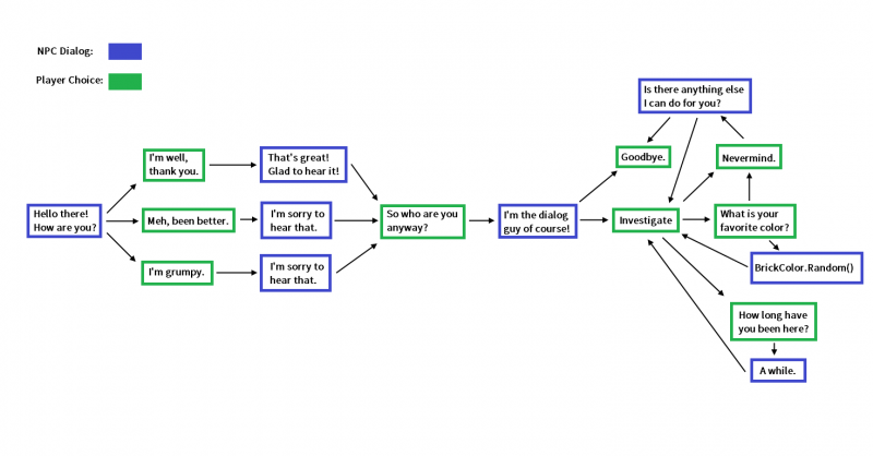 Sample of a flow chatbot