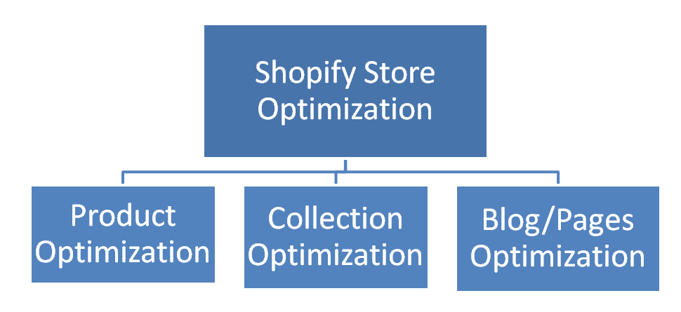 Types-of-Optimization