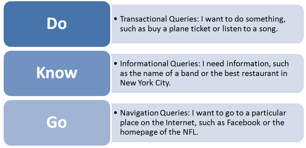 Types-of-Queries