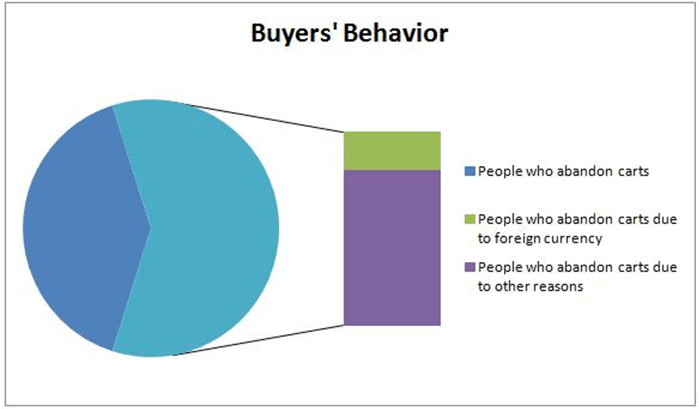 Buyers Behavior Chart