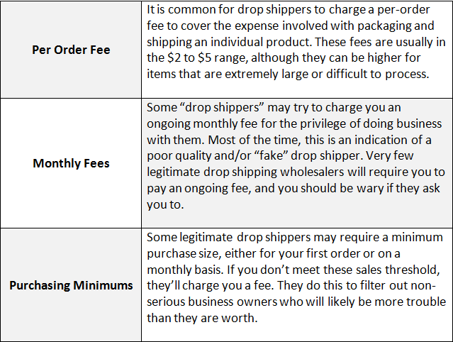 Dropshipping Fees