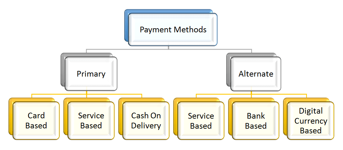 Payment Categories Chart