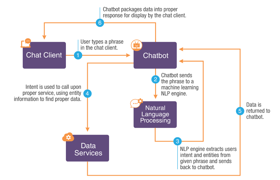 Flowchart showing chatbot conversation pattern