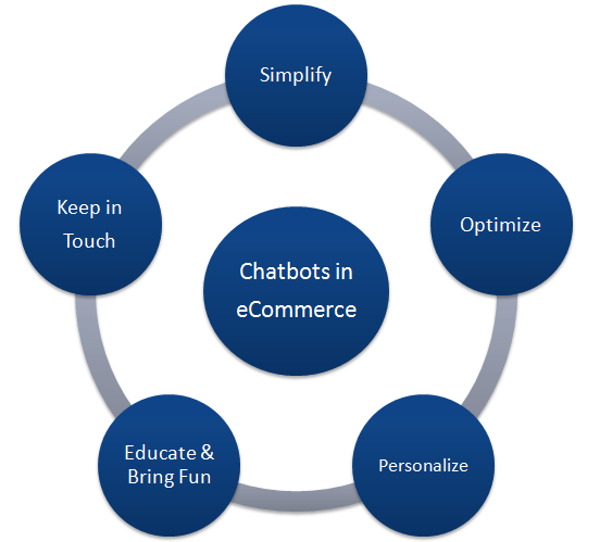 Use Case Scenarios of Chatbot in E-Commerce